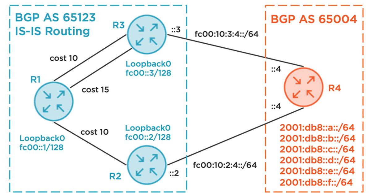 Smarter iBGP Tie-Breaking for BGP Egress Routing